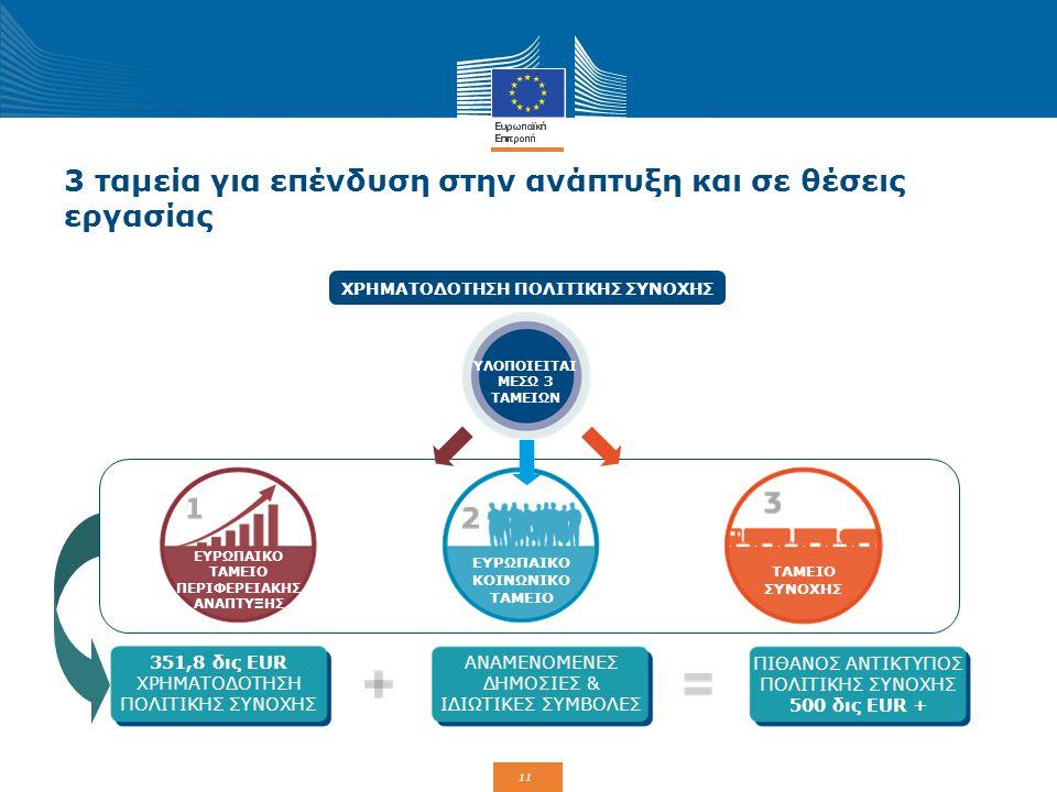 12 Επένδυση σε όλες τις περιφέρειες της ΕΕ Προσαρμοσμένο στο Όλες οι περιφέρειες της ΕΕ ωφελούνται Επίπεδο επενδύσεων Επίπεδο ανάπτυξης 182 δις € για λιγότερο αναπτυγμένες περιφέρειες ΑεγχΠ < 75% του μέσου όρου της ΕΕ-27 27 % του πληθυσμ ού της ΕΕ για περιφέρειες μετάβασης ΑεγχΠ 75-90% του μέσου όρου της ΕΕ-27 12 % του πληθυσμ ού της ΕΕ 35 δις € για πιο αναπτυγμένες περιφέρειες ΑεγχΠ > 90% του μέσου όρου της ΕΕ-27 61 % του πληθυσμ ού της ΕΕ 54 δις €