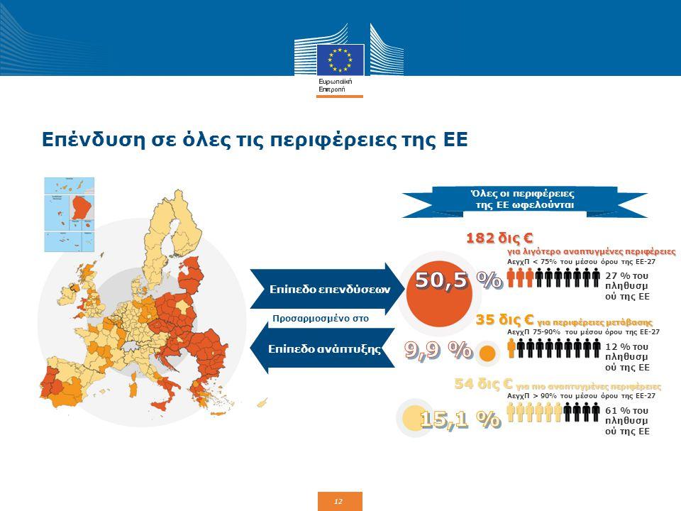 13 Χρηματοδότηση πολιτικής συνοχής 2014-2020 (351,8 δις EUR) 182,2 δις € 35,4 δις € 54,3 δις € 10,2 δις € 0,4 δις € 3,2 δις € 63,3 δις € 1,6 δις € 1,2 δις € Λιγότερο αναπτυγμένες περιφέρειες Περιφέρειες μετάβασης Περισσότερο αναπτυγμένες περιφέρειες Ευρωπαϊκή εδαφική συνεργασία Αστικές καινοτόμες δράσεις Πρωτοβουλία για την απασχόληση των νέων (πρόσθετη) Ταμείο συνοχής Ειδική χρηματοδότηση για απομακρυσμένες και αραιοκατοικημένες περιφέρειες Τεχνική βοήθεια