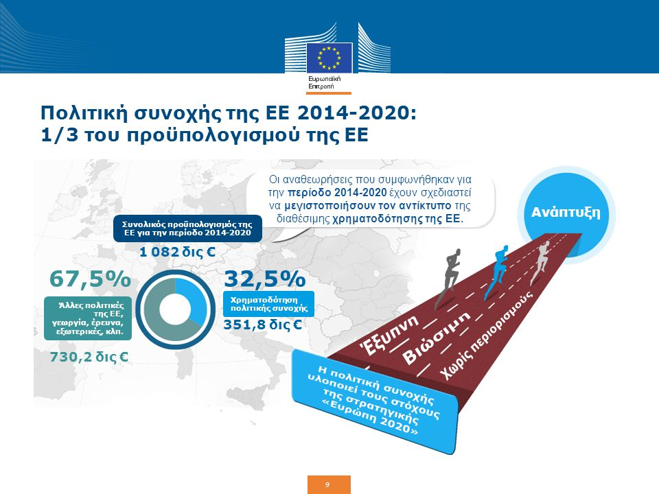 10 Η πολιτική συνοχής υλοποιεί τη στρατηγική «Ευρώπη 2020» Έναρξη το Μάρτιο 2010: Η συνέχιση της ατζέντας της Λισαβόνας (2000 και 2005).