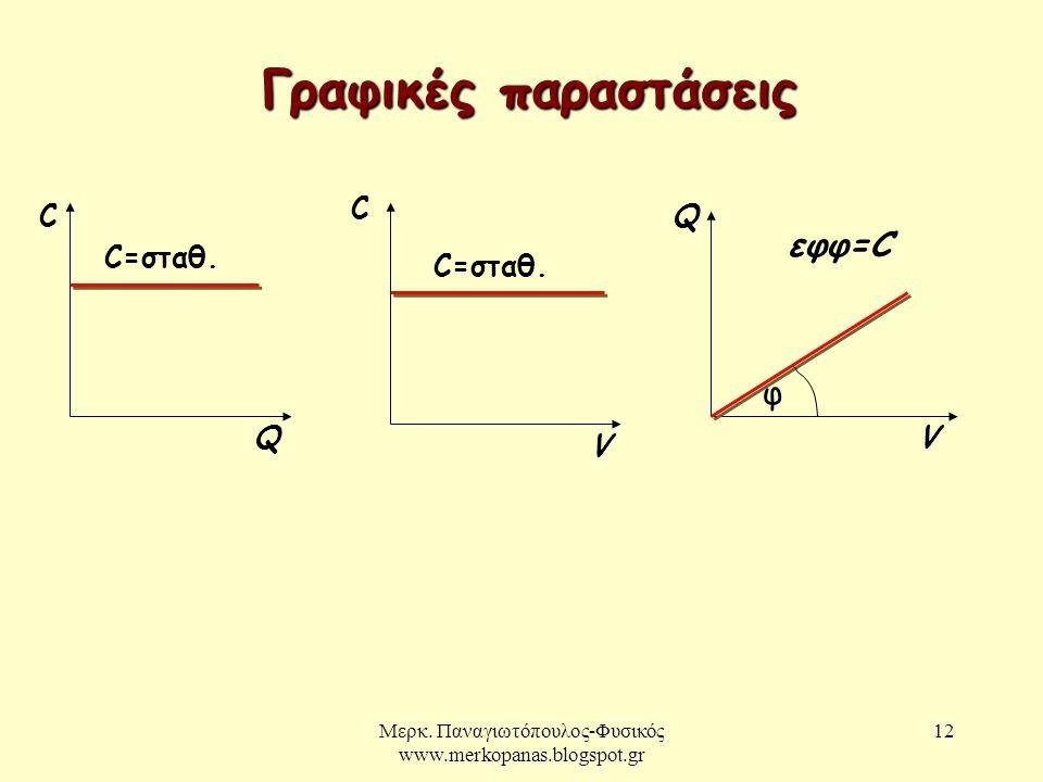 Μερκ.Παναγιωτόπουλος-Φυσικός www.merkopanas.blogspot.gr 13 Χωρητικότητα πυκνωτή με διηλεκτρικό.