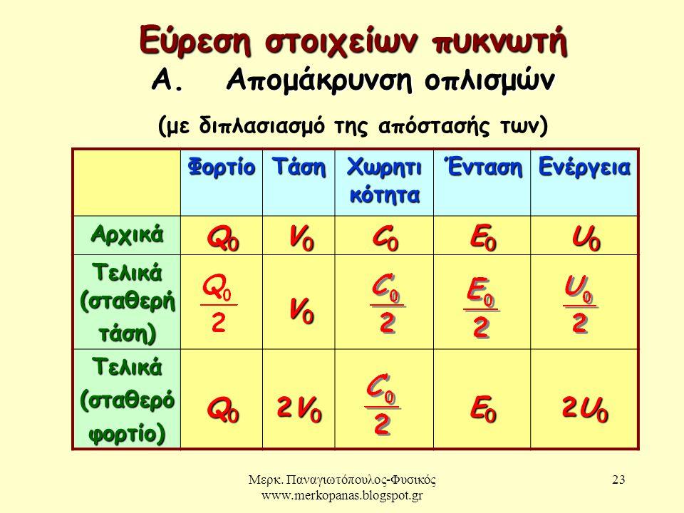 Μερκ.Παναγιωτόπουλος-Φυσικός www.merkopanas.blogspot.gr 24 Β.