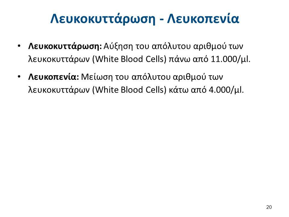 Αρίθμηση Λευκών Αιμοσφαιρίων Άσκηση 21