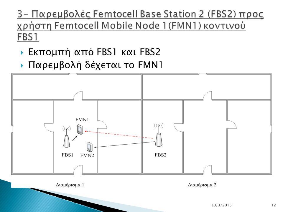 1330/3/2015  To FMN 1 μπορεί να χρησιμοποιεί υπηρεσίες φωνής