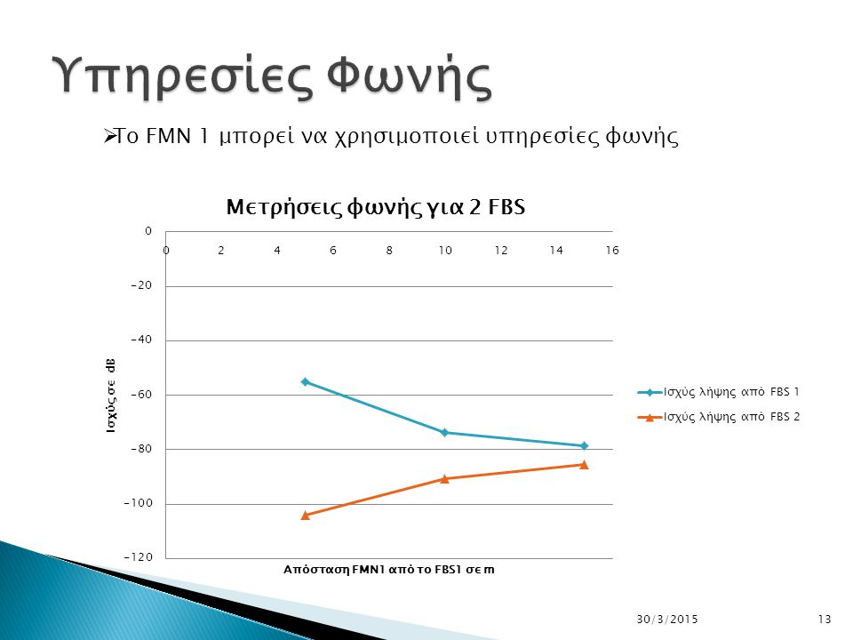 1430/3/2015  To Data Throughput του FMN 1 επηρεάζεται από τις παρεμβολές