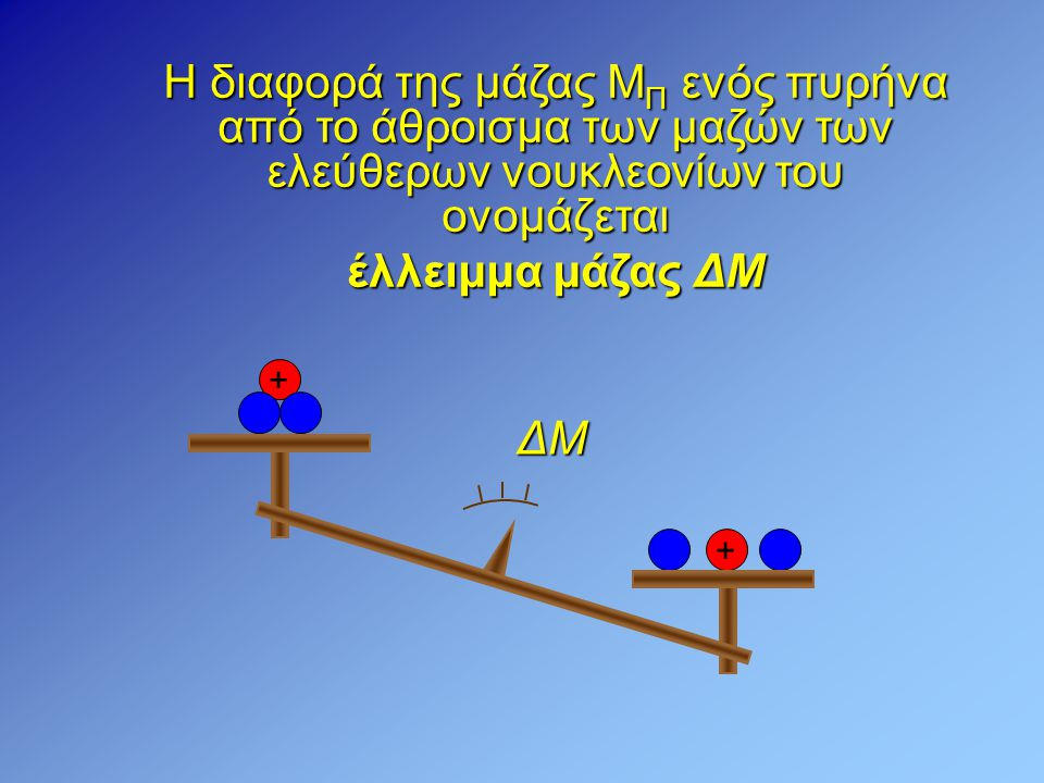 Γενικά για έναν πυρήνα με Ζ πρωτόνια και Ν νετρόνια το έλλειμμα μάζας του είναι: ΔΜ = Ζm p + Nm n − M Π  Η ισοδύναμη ενέργεια που αντιστοιχεί στο έλλειμμα μάζας (η ενέργεια που χάνεται κατά τη δημιουργία του πυρήνα) λέγεται ενέργεια σύνδεσης E B του πυρήνα: Ε Β = (ΔΜ)c 2