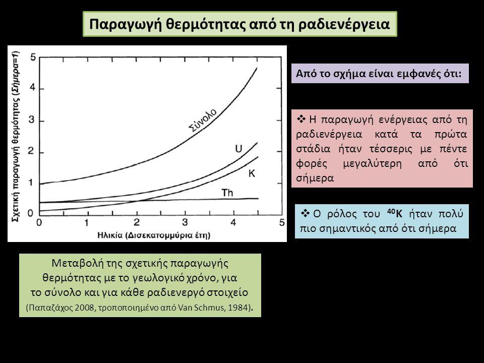 Μεταβολή της σχετικής παραγωγής θερμότητας με το γεωλογικό χρόνο, για το σύνολο και για κάθε ραδιενεργό στοιχείο (Παπαζάχος 2008, τροποποιημένο από Van Schmus, 1984).