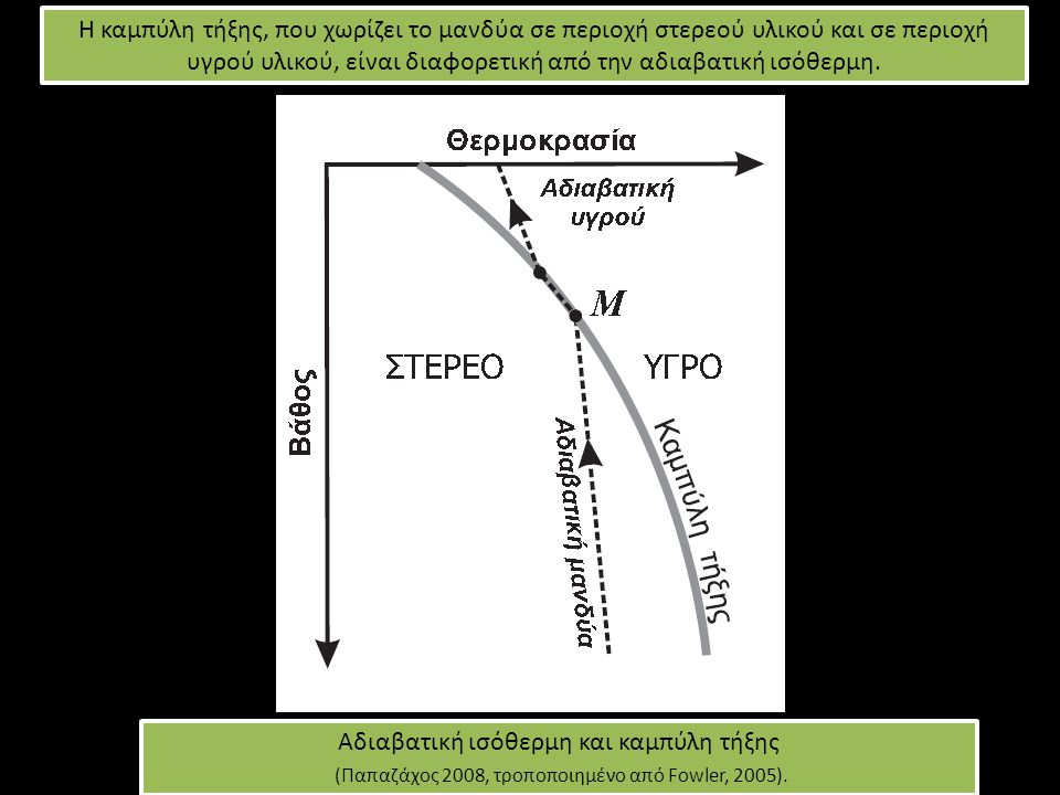Αδιαβατική ισόθερμη και καμπύλη τήξης (Παπαζάχος 2008, τροποποιημένο από Fοwler, 2005).