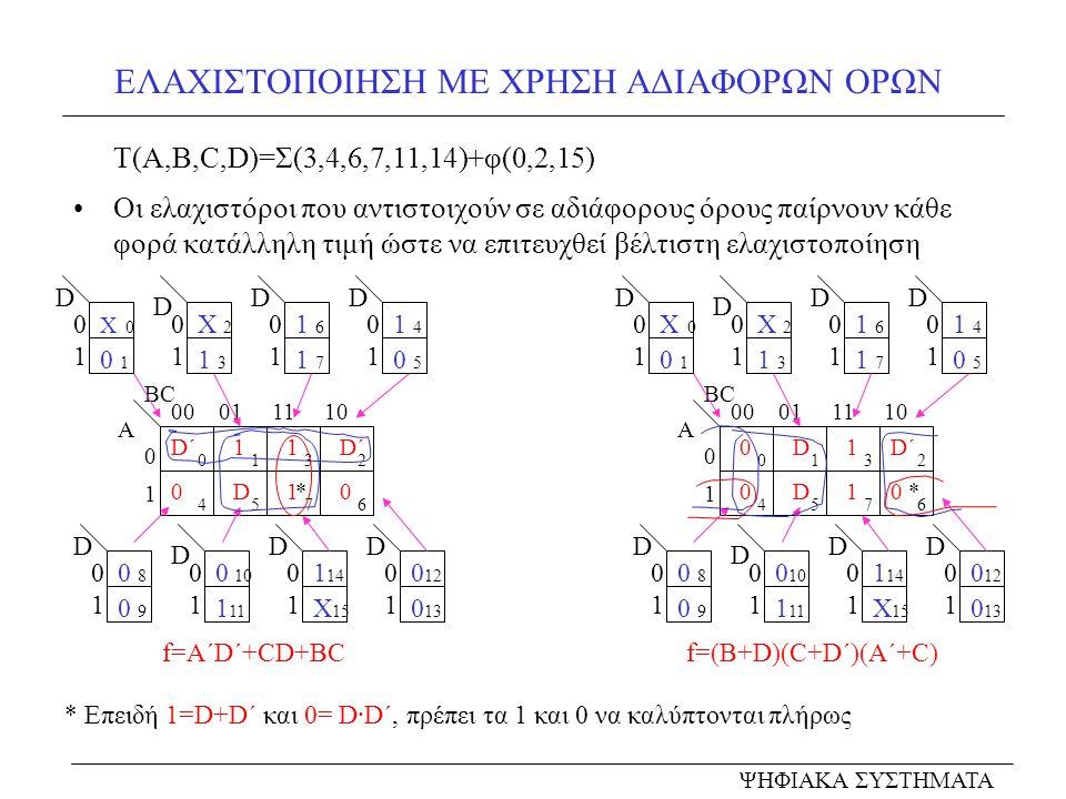 ΠΑΡΑΔΕΙΓΜΑΤΑ ΕΛΑΧΙΣΤΟΠΟΙΗΣΗΣ Ελαχιστοποιείστε την μερικώς ελαχιστοποιημένη συνάρτηση S(A,B,C,D)=AB΄C+A΄CD΄+B΄C΄D+ABCD΄+A΄B΄D 00 01 11 10 0101 A D10 D΄ 1 0D 0246 1357 BCBC Η κανονική της μορφή είναι: S= Σ (1,2,3,6,9,10,11,14)= Π (0,4,5,7,8,12,13,15) Ελαχιστοποιείστε χρησιμοποιώντας 4ης τάξης χάρτη την: f(A,B,C,D,E)=Σ(0,1,2,3,8,9,10,11,14,20,21,22,25) 00 01 11 10 00 01 11 10 ΑΒ Ε΄ 0 0 00 1 Ε CD 0 1 01 1 0 0 1 0213 4576 891011 12131415 f=B΄D+CD΄ f=(B΄+D΄)(C+D) f=A΄C΄+BC΄D΄E+A΄BDE΄+AB΄CE΄+AB΄CD΄ f=(A΄+B΄+E)(A΄+D΄+E΄)(B΄+C΄+E΄)(A΄+B+C)(A+B+C΄)(A+C΄+D) ΨΗΦΙΑΚΑ ΣΥΣΤΗΜΑΤΑ
