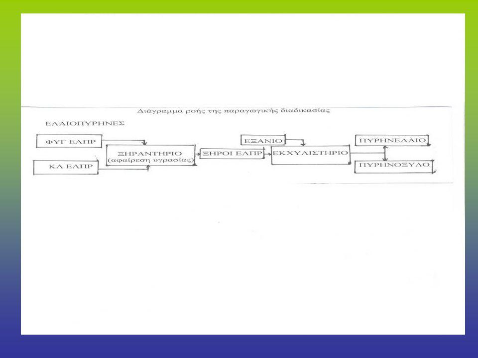 ΟΡΓΑΝΩΣΗ ΠΡΟΣΩΠΙΚΟΥ ΠΑΡΑΓΩΓΙΚΗΣ ΜΟΝΑΔΑΣ Το τμήμα παραγωγής αποτελείται από τις εξής ειδικότητες: Δ/ντής Παραγωγής Πρακτικός μηχανικός α' Πρακτικός μηχανικός β' Πρακτικός μηχανικός γ' Ζυγιστής Χειριστής φορτωτή Βοηθός χειριστή φορτωτή Θερμαστής Βοηθός θερμαστή Τεχνίτης εκχυλιστηρίου Εργάτης εκχυλιστηρίου Τεχνίτης Ξηραντηρίου Εργάτης Ξηραντηρίου Εργάτης αυλής