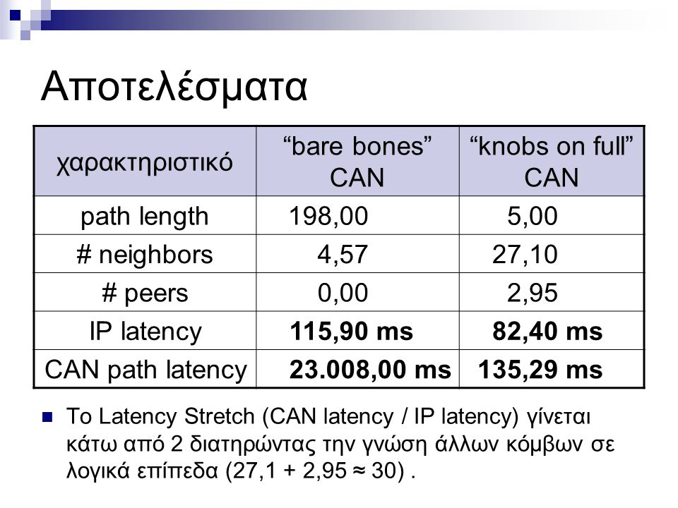Αποτελέσματα χαρακτηριστικό bare bones CAN knobs on full CAN path length198,005,00 # neighbors4,5727,10 # peers0,002,95 IP latency115,90 ms82,40 ms CAN path latency23.008,00 ms135,29 ms Σημαντικό κέρδος έχουμε από τη μείωση του latency per node (IP latency).