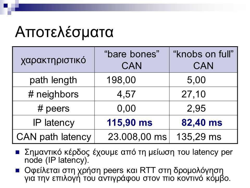 knobs on full σε CAN 2 14 - 2 18 H προσθήκη νέων κόμβων γίνεται στην άκρη της τοπολογίας (συνδέσεις με χαμηλό latency).