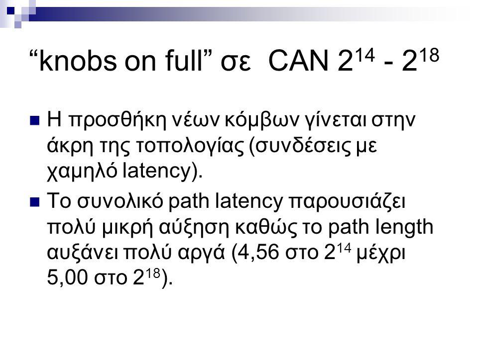 knobs on full σε τοπολογίες διαφορετικής κατανομής καθυστέρησης (delay distribution) Η (100, 10, 1): Transit – Stub topology, hierarchical link delay Η (20, 5, 2): Transit – Stub topology, hierarchical link delay R (10, 50): Transit – Stub topology, random link delay 10 x H (20, 5, 2): Transit – Stub topology, hierarchical link delay, backbone scaled by 10 (10 times lower density of CAN nodes)