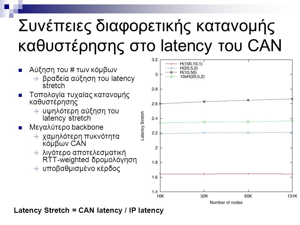 knobs on full σε τοπολογίες διαφορετικής κατανομής καθυστέρησης (delay distribution) Το latency stretch αυξάνει πολύ αργά σε σχέση με το n.