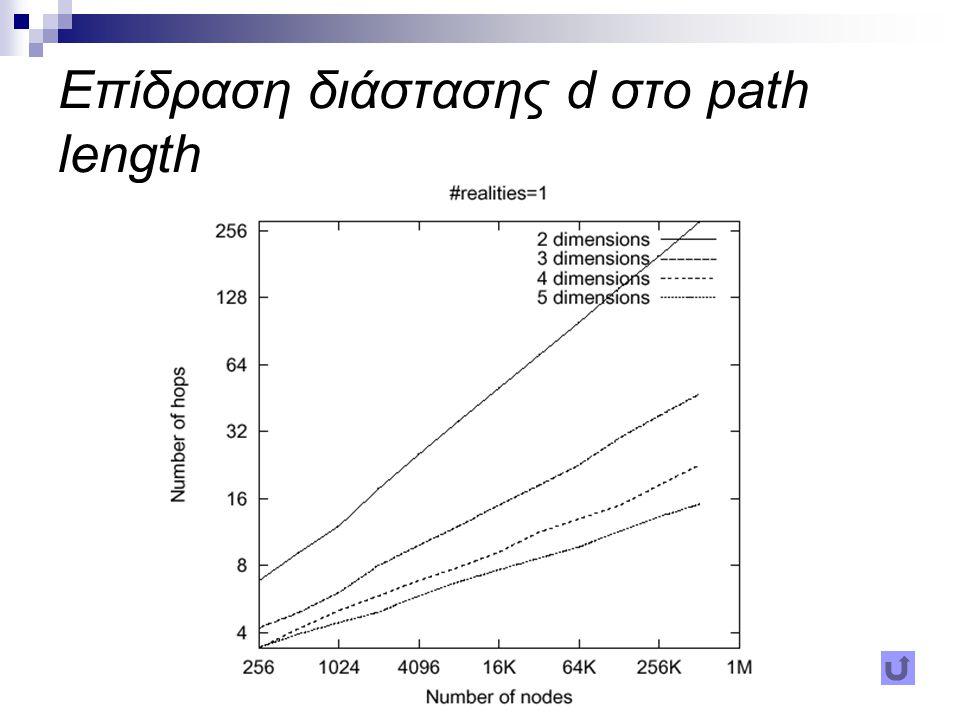 Επίδραση realities r στο path length