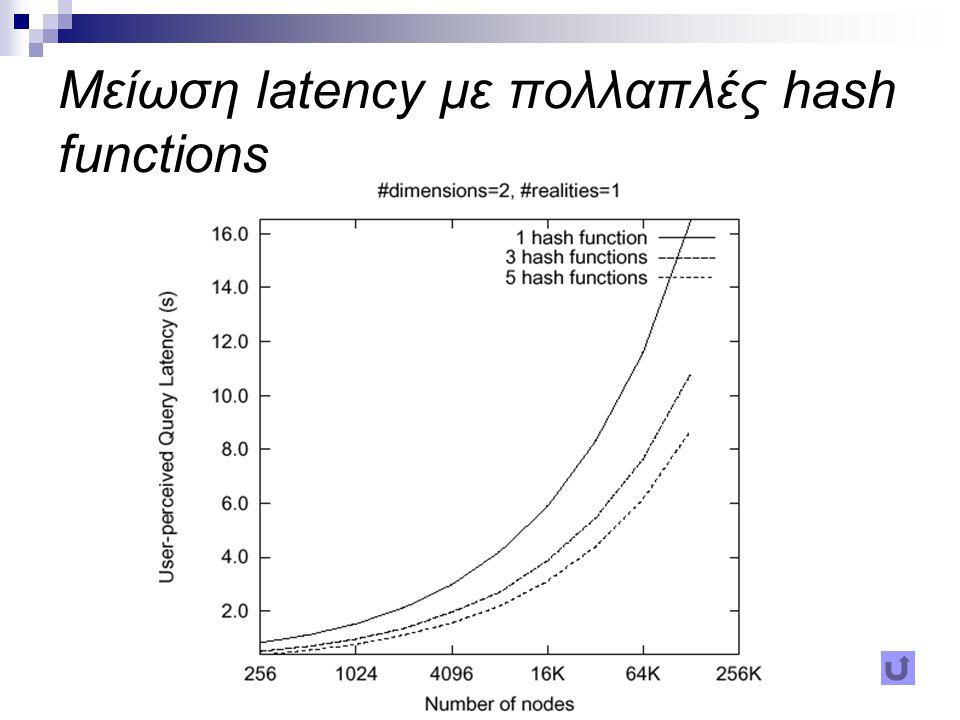 Per-hop latency με χρήση peer κόμβων Κόμβοι/ zone (p)Per-hop latency (ms) 1116,4 292,8 372,9 464,4