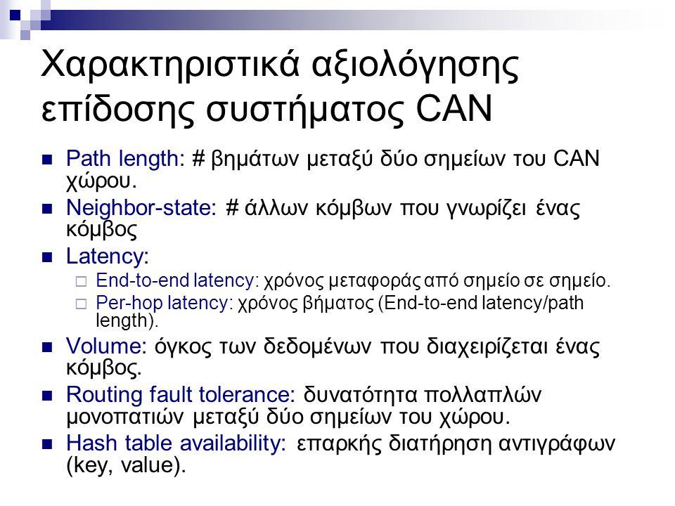Στόχος Αξιολόγηση της ταυτόχρονης χρήσης τεχνικών βελτίωσης απόδοσης:  μείωση του χρόνου δρομολόγησης στο CAN μειώνοντας είτε το μονοπάτι (path length) είτε το χρόνο ανά βήμα του CAN  Βελτίωση ευρωστότητας (robustness) του CAN στη δρομολόγηση και στην διαθεσιμότητα των δεδομένων  Εξισορρόπηση φορτίου (load balance) Μειονεκτήματα: αύξηση neighbor-state, όγκου δεδομένων (volume) και πολυπλοκότητας του συστήματος.