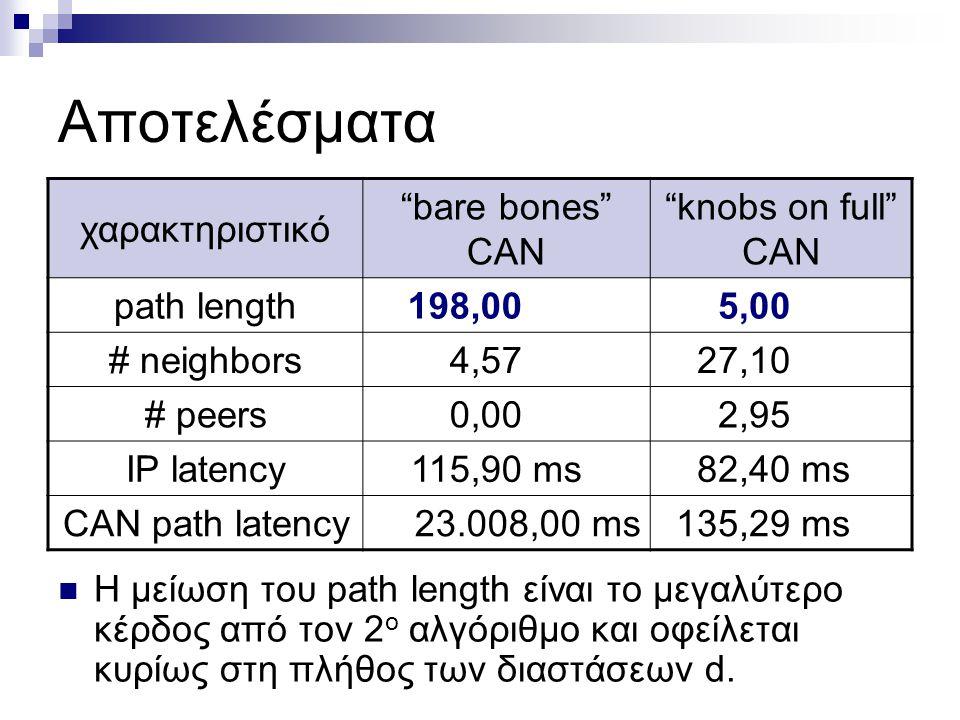 Αποτελέσματα χαρακτηριστικό bare bones CAN knobs on full CAN path length198,005,00 # neighbors4,5727,10 # peers0,002,95 IP latency115,90 ms82,40 ms CAN path latency23.008,00 ms135,29 ms Το Latency Stretch (CAN latency / IP latency) γίνεται κάτω από 2 διατηρώντας την γνώση άλλων κόμβων σε λογικά επίπεδα (27,1 + 2,95 ≈ 30).