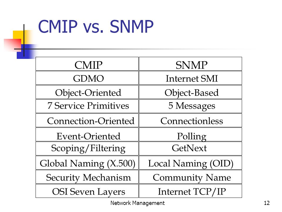 13 Network Management X/Open XMP/XOM X/Open = Portability XMP Provide CMIS and SNMP Service API.
