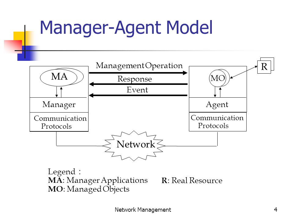 5 Network Management Management Components Manager Agent Management Communication Protocol Management Information Base (MIB) Collection of Managed Objects