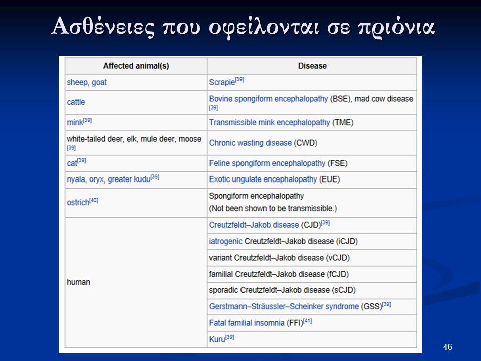 47 Ασθένειες πρωτεονίων στα θηλαστικά scrapie, kuru, Creutzfeldt-Jakob Disease scrapie, kuru, Creutzfeldt-Jakob Disease H πρωτεΐνη που ευθύνεται για τη νόσο scrapie απαντάται σε δύο εναλλακτικές μορφές: τη μη μολυσματική PrP C του αγρίου τύπου (ευαίσθητη σε πρωτεάσες) και την ανθεκτική PrP Sc (ανθεκτική σε πρωτεάσες).