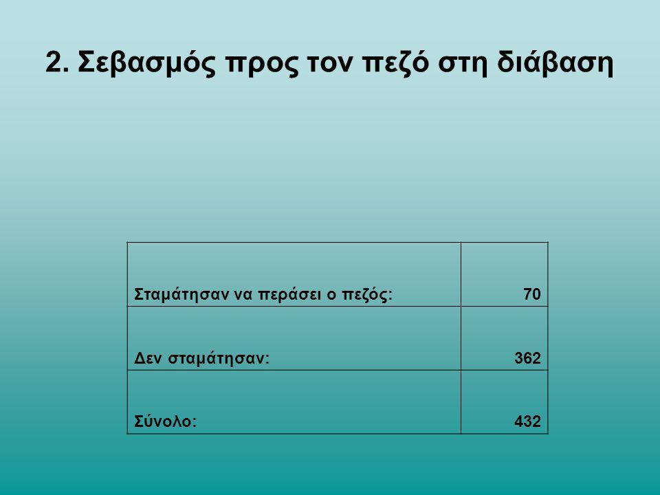 Σύμφωνα με τον μετρήσεις διαπιστώσαμε πως η οδική συμπεριφορά των πολιτών της Σπάρτης είναι άκρως επικίνδυνη, διότι από τα 432 αυτοκίνητα σταμάτησαν ΜΟΝΟ τα 70.