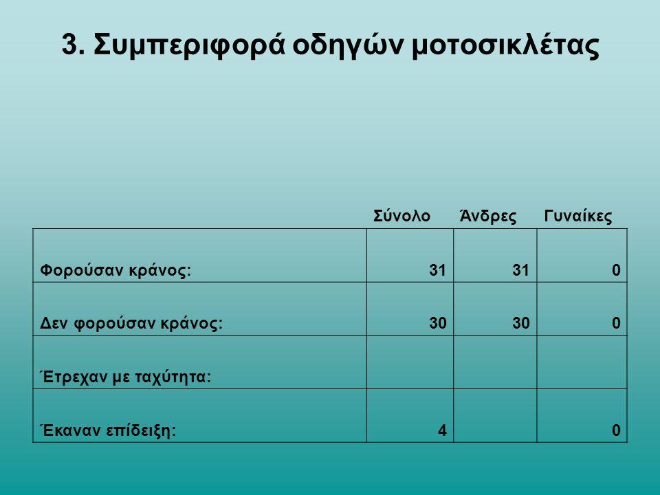 Από τις μετρήσεις που πραγματοποιήθηκαν επί της οδού Κωνσταντίνου Παλαιολόγου, παρατηρούμε ότι στο σύνολο των ανδρών που καταμετρήθηκαν πέρασαν με μηχανή 61 εκ των οποίων 31 άνδρες φορούσαν κράνος.