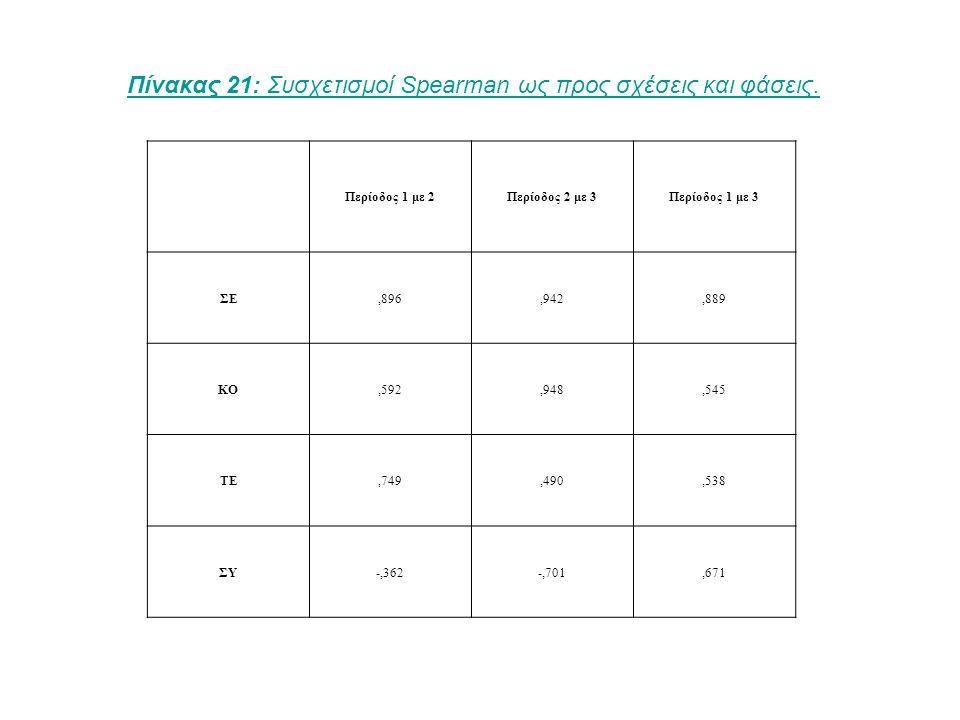 Πίνακας 22: Η μέση θέση κεντρικότητας κατά σχέση και φάση.