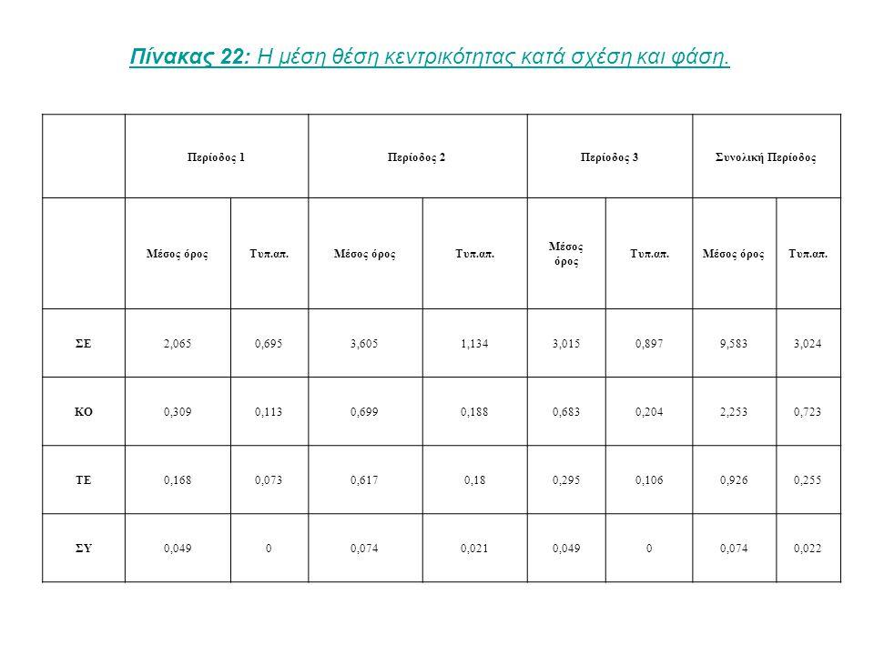 Σχήμα 1: Επικοινωνία για συνεργασία πάνω από 2 φορές τη βδομάδα στη φάση 3.