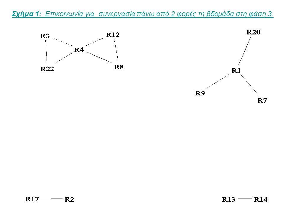 Σχήμα 2: Επικοινωνία για κοινωνικοποίηση πάνω από 2 φορές τη βδομάδα στη φάση 3.