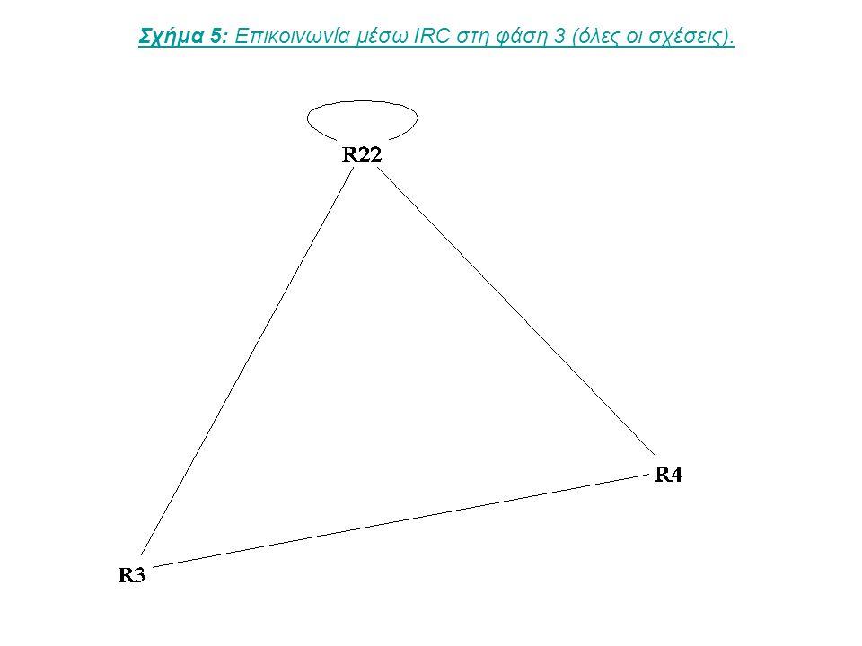Σχήμα 6: Επικοινωνία μέσω e-mail στη φάση 3 (όλες οι σχέσεις).