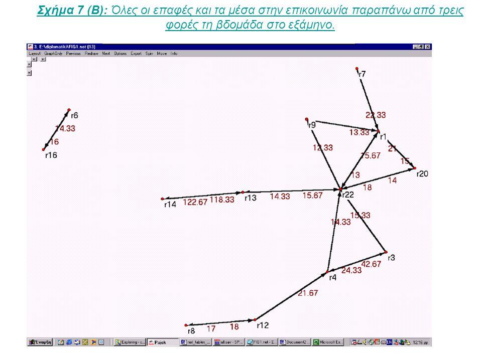 Σχήμα 7 (Γ): Όλες οι επαφές και τα μέσα στην επικοινωνία παραπάνω από τρεις φορές τη βδομάδα στο εξάμηνο.