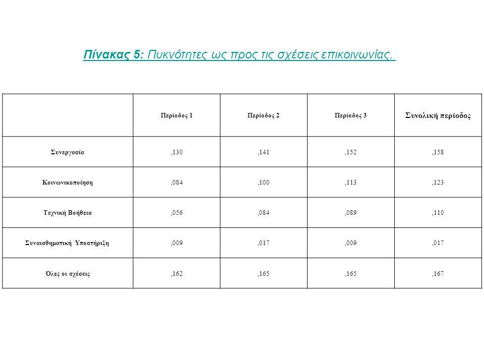 Κατά πρόσωποΌλα τα μέσα Συνεργασία,108,141 Κοινωνικοποίηση,090,100 Τεχνική Βοήθεια,041,084 Συναισθηματική Υποστήριξη,007,017 Όλες οι σχέσεις,110,165 Πίνακας 6: Πυκνότητα δικτύου για την κατά πρόσωπο επικοινωνία ανά σχέση (μόνο φάση 2).