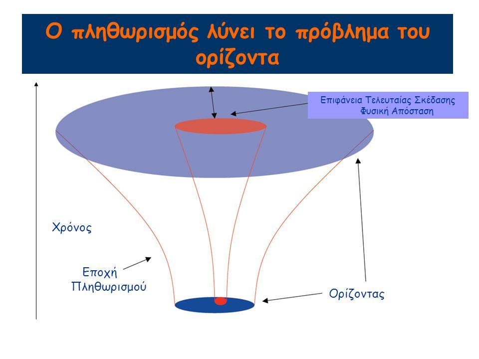 Ο πληθωρισμός λύνει το πρόβλημα έλλειψης των μονοπόλων Υποθέτοντας ότι τα μαγνητικά μονόπολα δημιουργούνται πριν ή κατά τον πληθωρισμό, η αριθμητική πυκνότητά τους αραιώνει τόσο πολύ (λόγω εκθετικής διαστολής) που τα κάνει μη ανιχνεύσιμα.