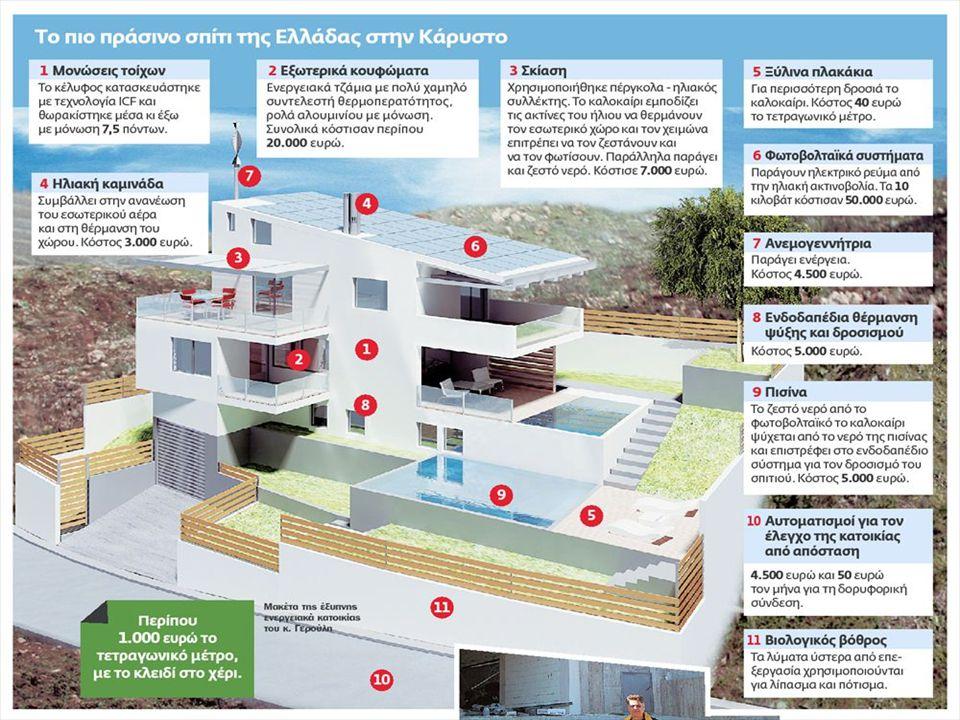 Βασικές αρχές παθητικών κτιρίων Κατάλληλη κατασκευή κελύφους.
