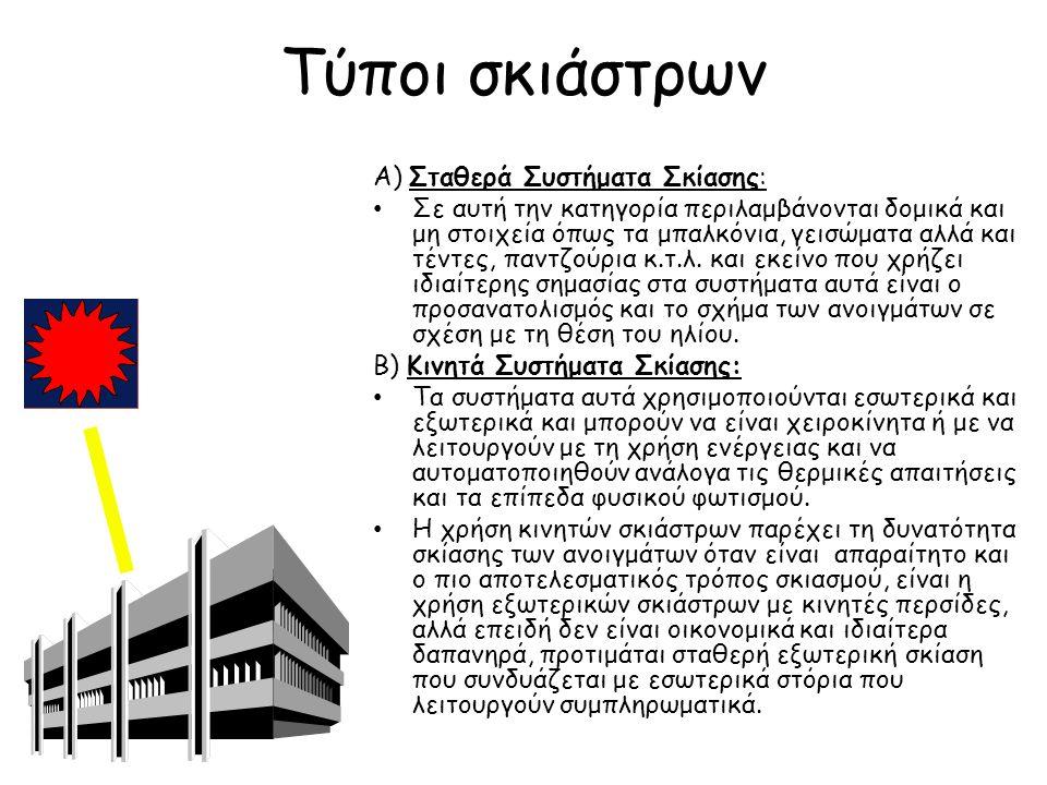 Τύποι σκιάστρων Γ) Δομή Κτιρίου και Σκιασμός από γειτονικά κτίρια: Το σχήμα του κτιρίου που περιλαμβάνει αυλές, στοές, εσοχές και εξοχές ή σχηματισμούς Π μπορεί να λειτουργήσει αυτόνομα σαν σύστημα ηλιοπροστασίας.