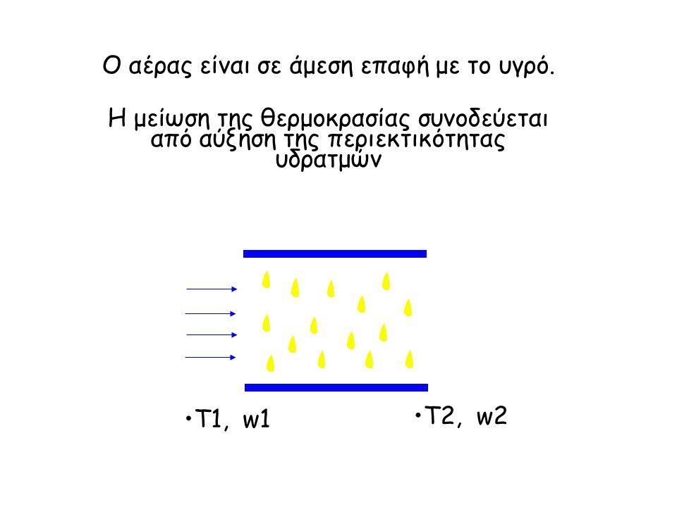Διεργασία ψύξης με έμμεση εξάτμιση Όταν ο αέρας ψύχεται χωρίς προσθήκη υγρασίας περνώντας μέσα από έναν εναλλάκτη θερμότητας, ο ψυκτικός εξοπλισμός χαρακτηρίζεται ως έμμεσος.