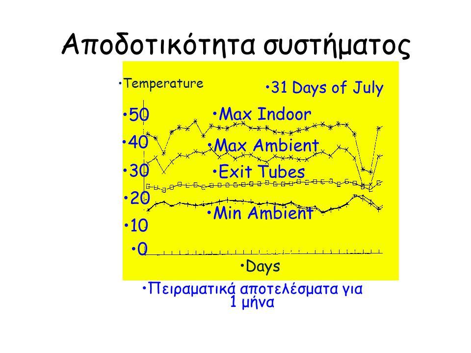 Ψύξη - Δροσισμός από ακτινοβολία Ο δροσισμός από ακτινοβολία υφίσταται σε περίπτωση μαζών που έχουν διαφορετική θερμοκρασία όπου το θερμότερο ακτινοβολεί προς το ψυχρότερο με θερμοκρασιακή διαφορά τουλάχιστον 7 ο C.