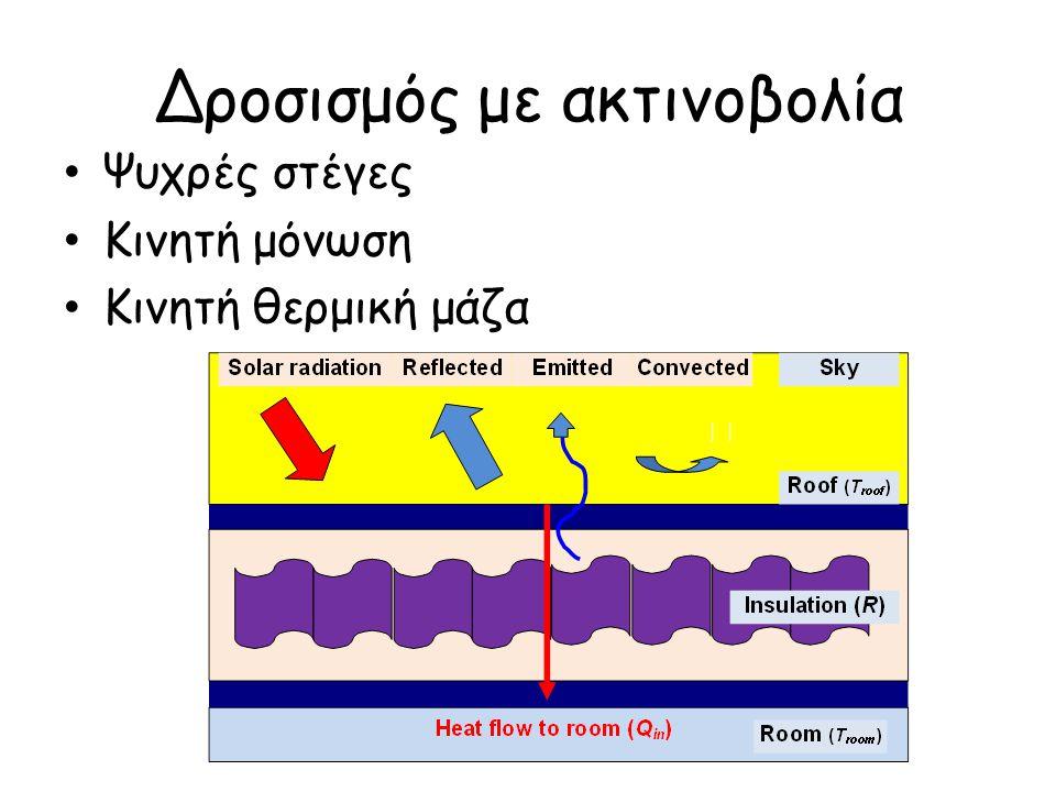 Βελτίωση συνθηκών θερμικής άνεσης - Μείωση ωρών δυσφορίας - Μείωση εσωτερικής θερμοκρασίας αέρα 1 – 3  C Συμβατικό σύστημα οροφής: μεμβράνη ασφάλτου με αδρανή υλικά πυριτίου Ψυχρή οροφή: Λευκή ψυχρή επίστρωση Ψυχρές στέγες