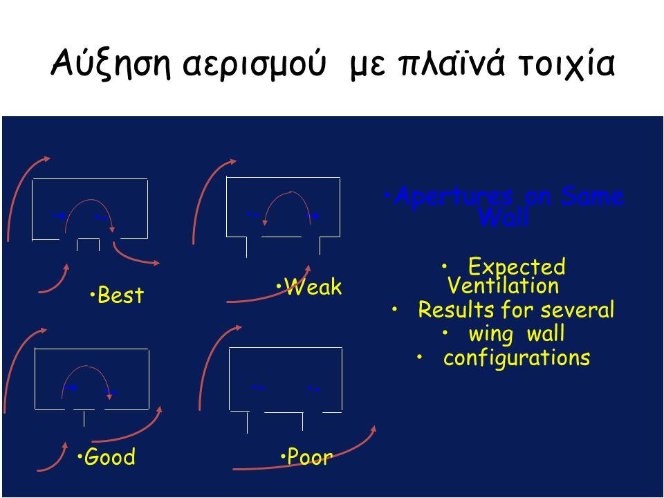 Αύξηση αερισμού με πλαϊνά τοιχία Poor Amm APs Apertures on Adjacent Wall : Expected Ventilation Results for several wing wall configurations + + + + + + + + - - - - - - - - Poor Good Best