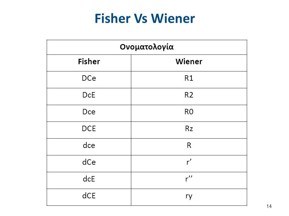 Ονοματολογία FisherWiener DCeR1 DcER2 DceR0 DCERz dceR dCer' dcEr'' dCEry Fisher Vs Wiener 14