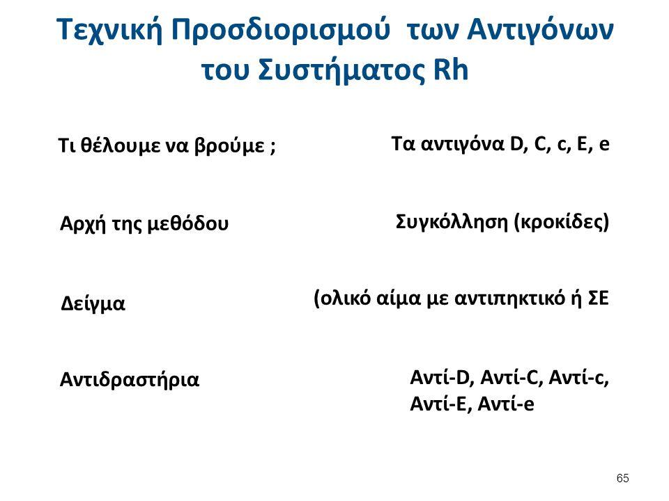 Τι θέλουμε να βρούμε ; Αρχή της μεθόδου Δείγμα Αντιδραστήρια Τα αντιγόνα D, C, c, E, e Συγκόλληση (κροκίδες) (ολικό αίμα με αντιπηκτικό ή ΣΕ Αντί-D, Αντί-C, Αντί-c, Αντί-E, Αντί-e Τεχνική Προσδιορισμού των Αντιγόνων του Συστήματος Rh 65