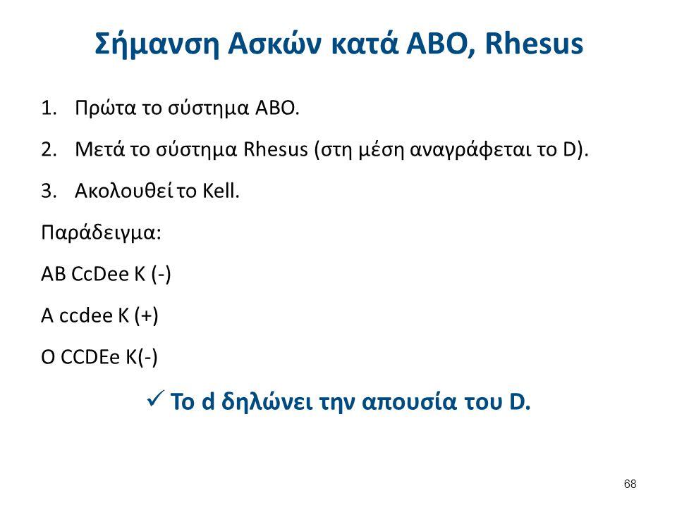 Σήμανση Ασκών κατά ABO, Rhesus 1.Πρώτα το σύστημα ΑΒΟ.