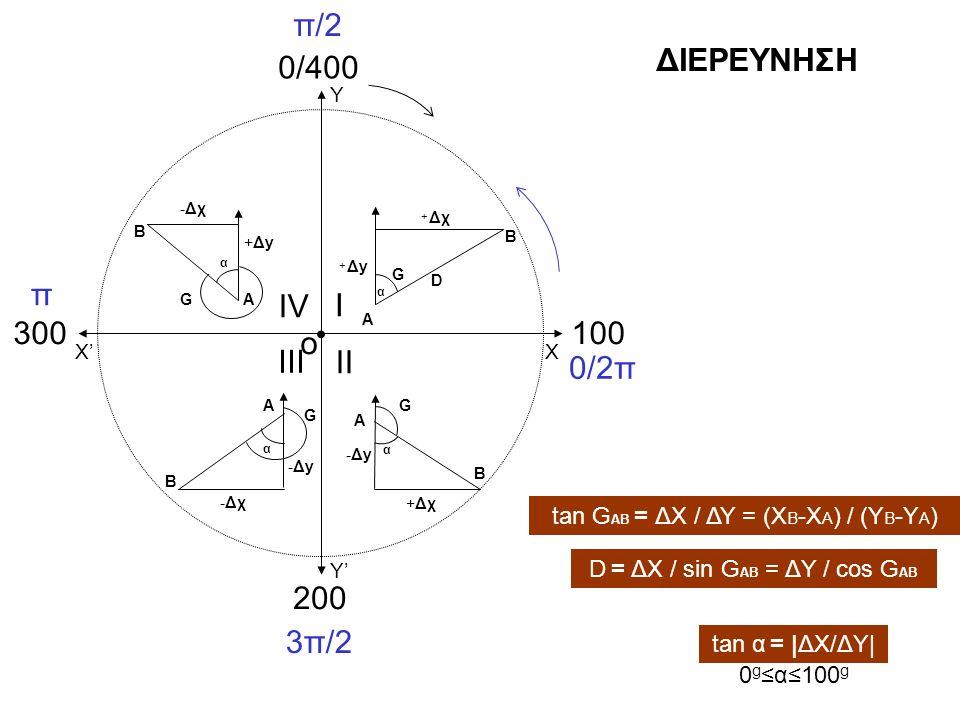 Δx > 0 Δy > 0 → G AB =α Δy = 0 → G AB =100 g Δy < 0 → G AB =200 g -α Δx < 0 Δy > 0 → G AB =400 g -α Δy = 0 → G AB =300 g Δy < 0 → G AB =200 g +α Δx = 0 Δy > 0 → G AB =0 g Δy < 0 → G AB =200 g Δy = 0 → AB=Απροσδιόριστο, τα Α και Β συμπίπτουν Δy = 0 Δx> 0 → G AB =100 g Δx < 0 → G AB =300 g