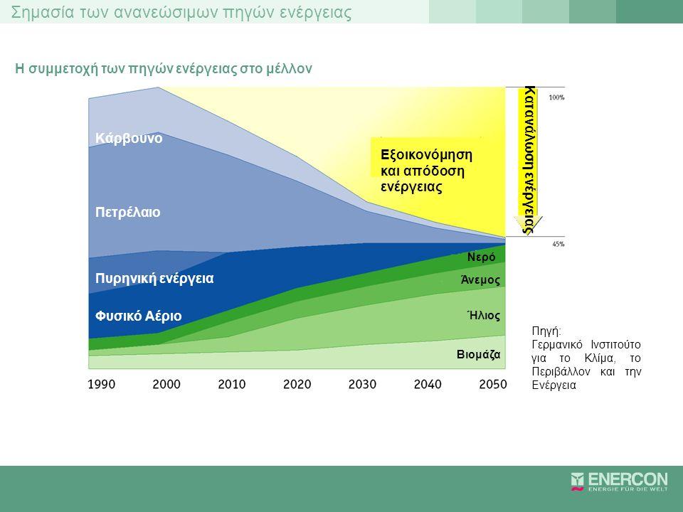Σημασία των ανανεώσιμων πηγών ενέργειας Ετήσια απόδοση μίας Ανεμογεννήτριας 2 MW Μια Α/Γ 2 MW 1000 νοικοκυριά ή 4.000 άτομα παράγει ετησίως 3 – 5 εκατομ.