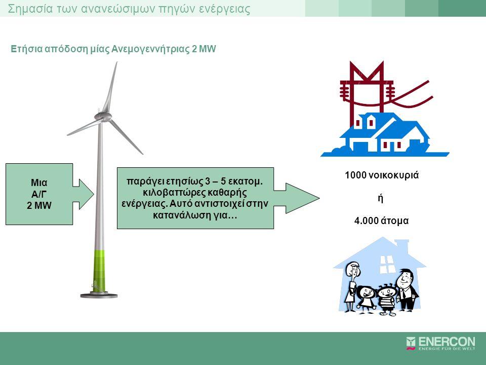 Σημασία των ανανεώσιμων πηγών ενέργειας Τοπικά ποσοστά της αγοράς αιολικής ενέργειας Τοπικά ποσοστά της αιολικής ενέργειας στην περιφέρεια του Ostfriesland/Papenburg: 71 % Πηγή: DEWI Ομοσπονδιακό ΚρατίδιοΑριθμός Α/Γ Εως 30.06.2008 Εγκατεστημένη ισχύς έως 31.12.2007 σε MW Ενδεχόμενη ετήσια απόδοση σε GWh Καθαρή κατανάλωση ρεύματος 2007* σε GWh Ποσοστό στην καθαρή κατανάλωση ρεύματος σε % Σαξωνία-Άνχαλτ2.0522.964,265.64813.58741,84 Σλέσβιχ-Χόλσταϊν2.7312.621,215.29014.16637,34 Μεκλεμβούργο-Προπομερανία1.2651.361,902.5336.76237,46 Βραδενβούργο2.5233.528,366.11219.14331,93 Κάτω Σαξωνία4.9885.799,9610.86152.64820,63 Θουριγγία539678,681.18211.41010,36 Σαξωνία769839,621.37619.5187,05 Ρηνανία-Παλατινάτο9461158,381.78327.7526,42 Βόρεια Ρηνανία-Βεστφαλία2.6262.601,064.504135.5253,32 Βρέμη5587,001665.7572,88 Έσση565481,4673838.7641,90 Σάαρλαντ6476,601238.0301,53 Βαυαρία347393,9348377.6310,70 Βάδη-Βυρτεμβέργη341416,1856580.3570,70 Αμβούργο5733,685615.0510,37 Βερολίνο12,00013.9010,00 Σε ολόκληρη τη Γερμανία19.86923.044,2841.457540.0007,68