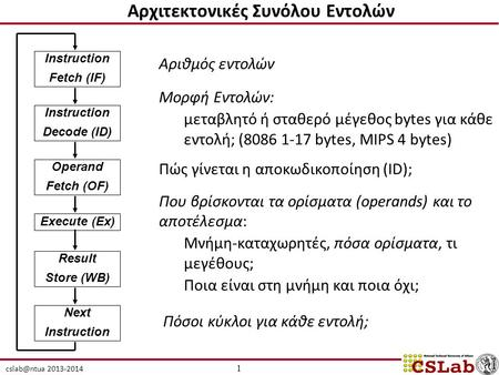 2013-2014 Instruction Fetch (IF) Instruction Decode (ID) Operand Fetch (OF) Execute (Ex) Result Store (WB) Next Instruction Αρχιτεκτονικές Συνόλου.