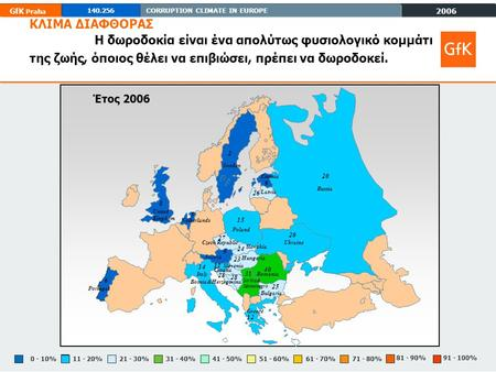 2006 GfK Praha 140.256CORRUPTION CLIMATE IN EUROPE 81 - 90% 71 - 80%61 - 70%51 - 60%0 - 10%11 - 20%21 - 30%31 - 40%41 - 50% 91 - 100% ΚΛΙΜΑ ΔΙΑΦΘΟΡΑΣ Η.