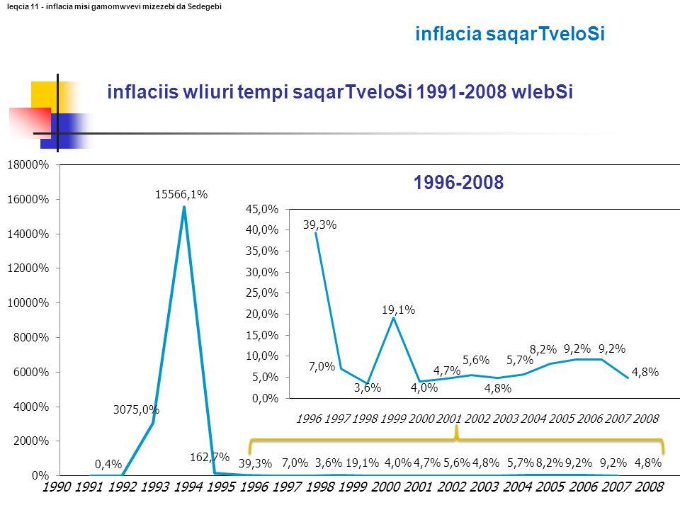 inflacia saqarTveloSi
