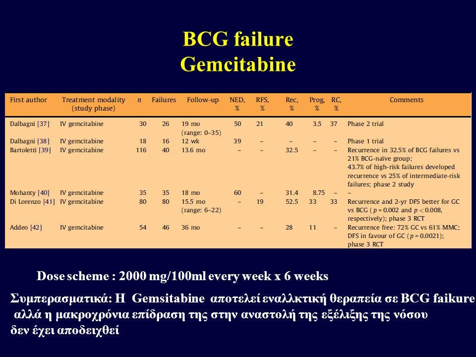 BCG failure Gemcitabine
