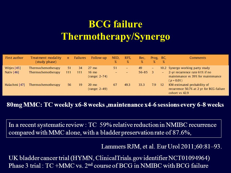 BCG failure Thermotherapy/Synergo